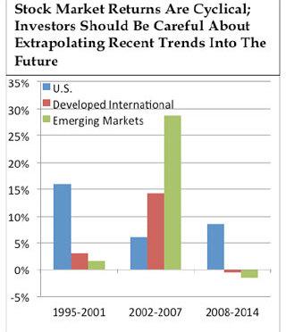globally-diversified-portfolio-320x372