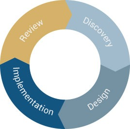 img-Our-Investment-Process