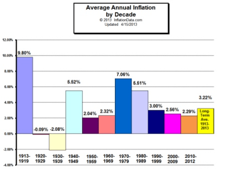 Average Annual Inflation by Decade Chart