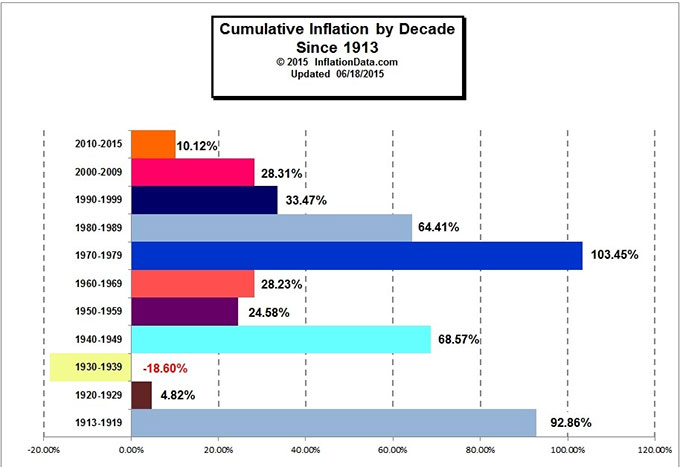 Cumulative Inflation by Decade Chart