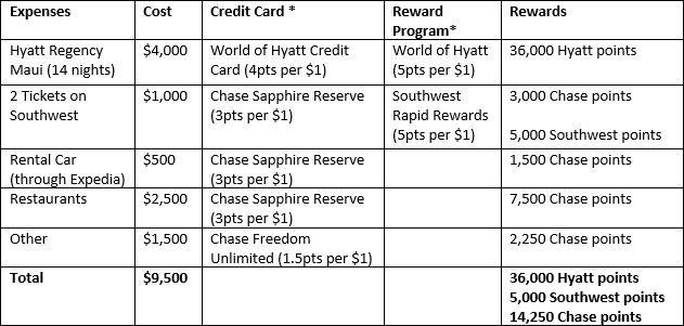 credit cards reward programs example chart