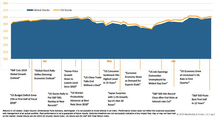 Q2 2019 investment chart
