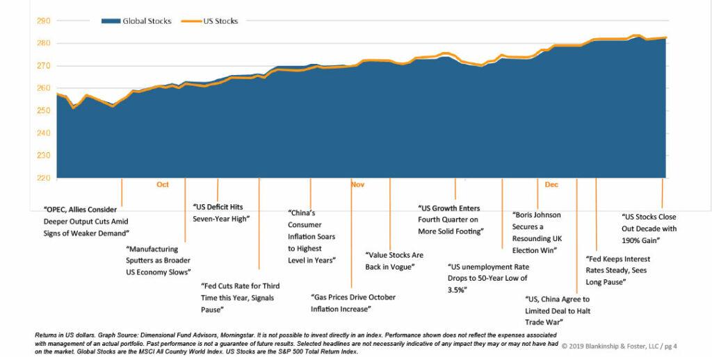 Q4 Economic Data Chart