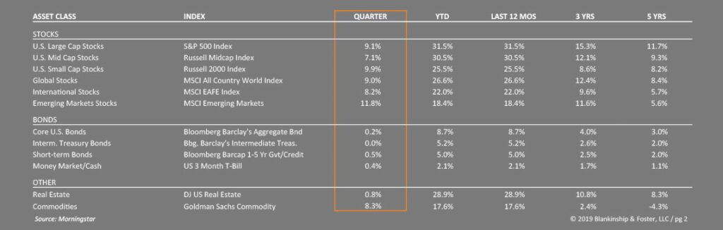 Q4 economic data table