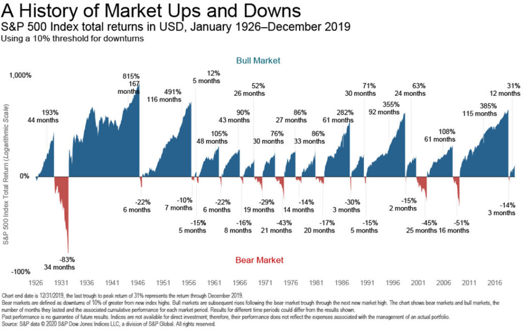 Q1 2020 Financial Chart