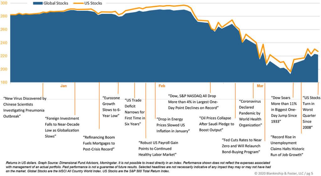 Stocks chart for Q1 2020