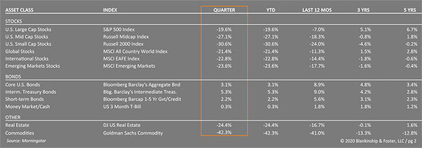 Corrected Q1 Assets Table for Year 2020