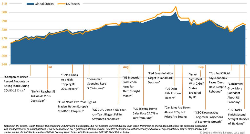 Q3 Economic graph