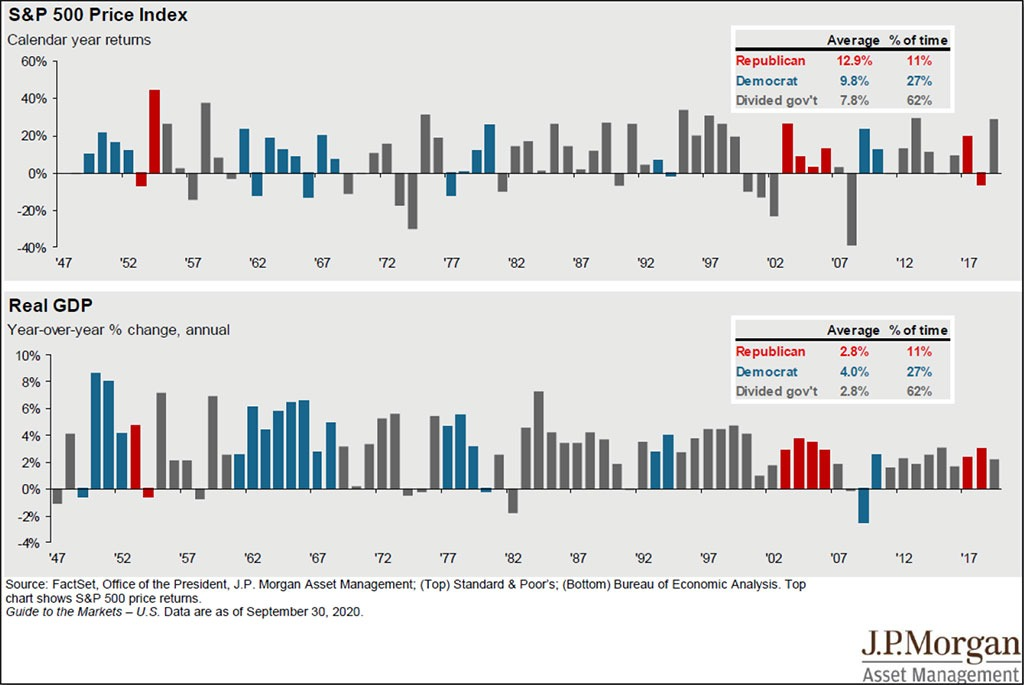 Q3 JP Morgan Financial Charts