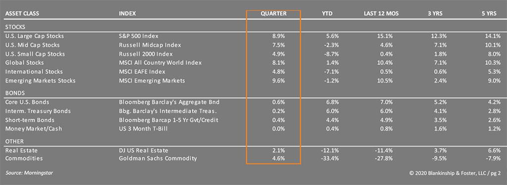 Q3 Economic Table