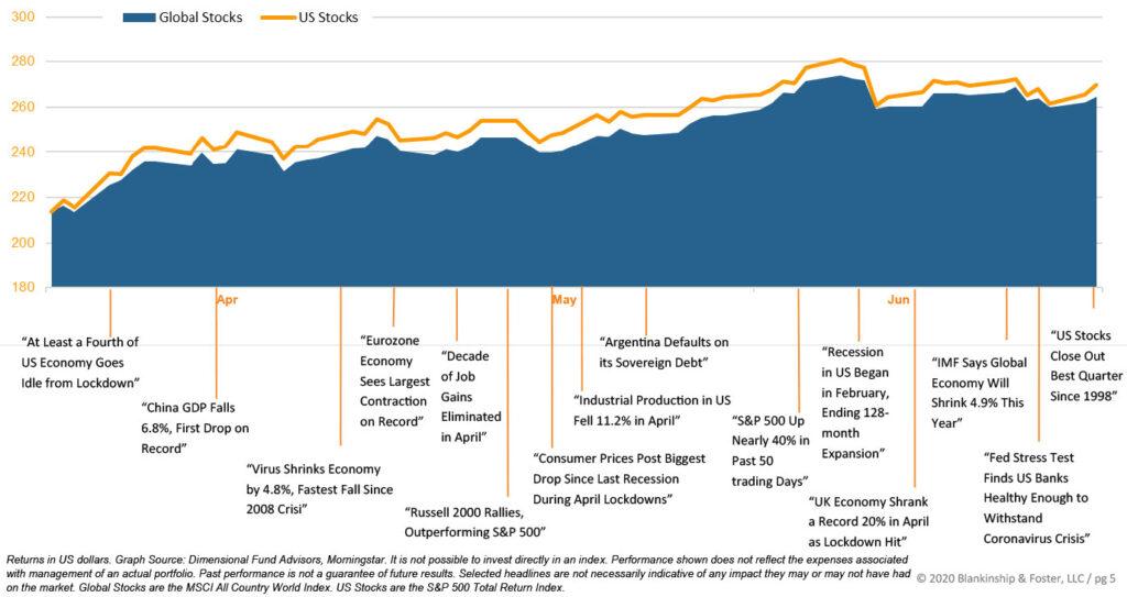 Q2 2020 Graph