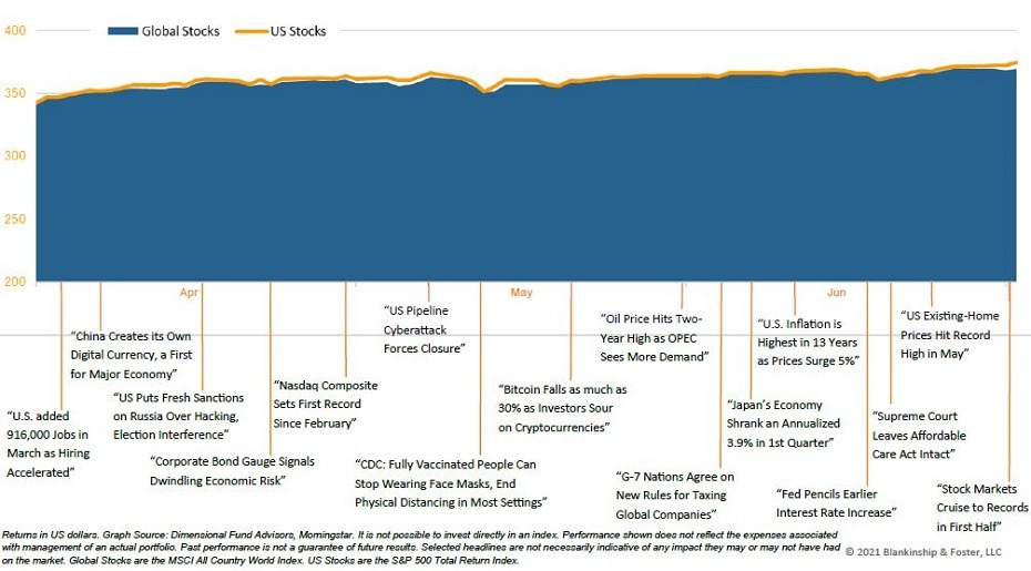 Global stocks Q2 2021