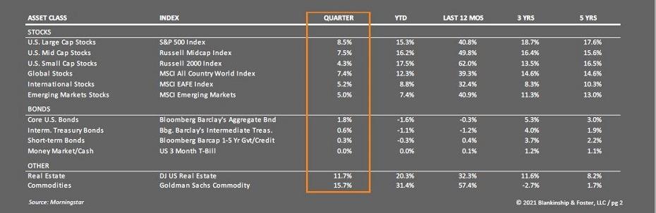 stocks and bonds Q2 2021